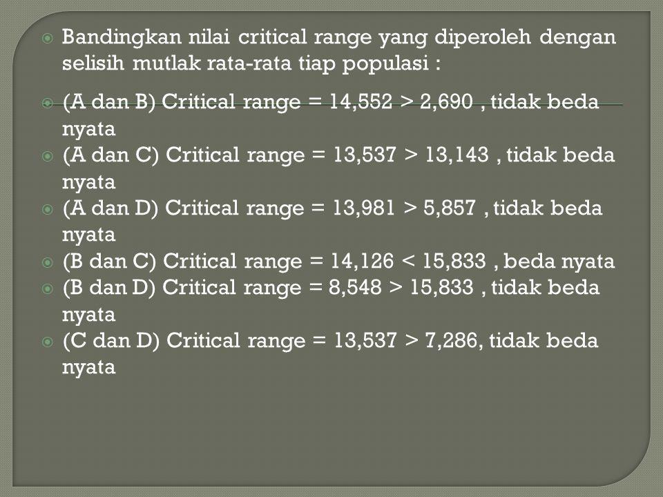  Bandingkan nilai critical range yang diperoleh dengan selisih mutlak rata-rata tiap populasi :  (A dan B) Critical range = 14,552 > 2,690, tidak be