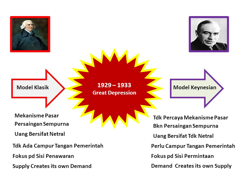John Maynard Keynes Revolusi Keynes : Lahirnya Teori Makroekonomi