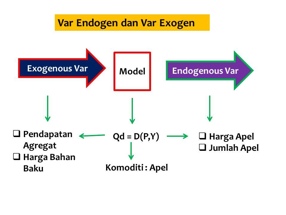 Teori Sbg Pembangun Model Model2 ekonomi menggambarkan hubungan antar variabel seringkali dlm persamaan matematik Model Ekonomi Variabel Endogen (endogenous Var) adalah var yg akan dijelaskan oleh sebuah model Variabel Eksogen (exogenous Var) adalah var yg nilainya ditentukan di luar model