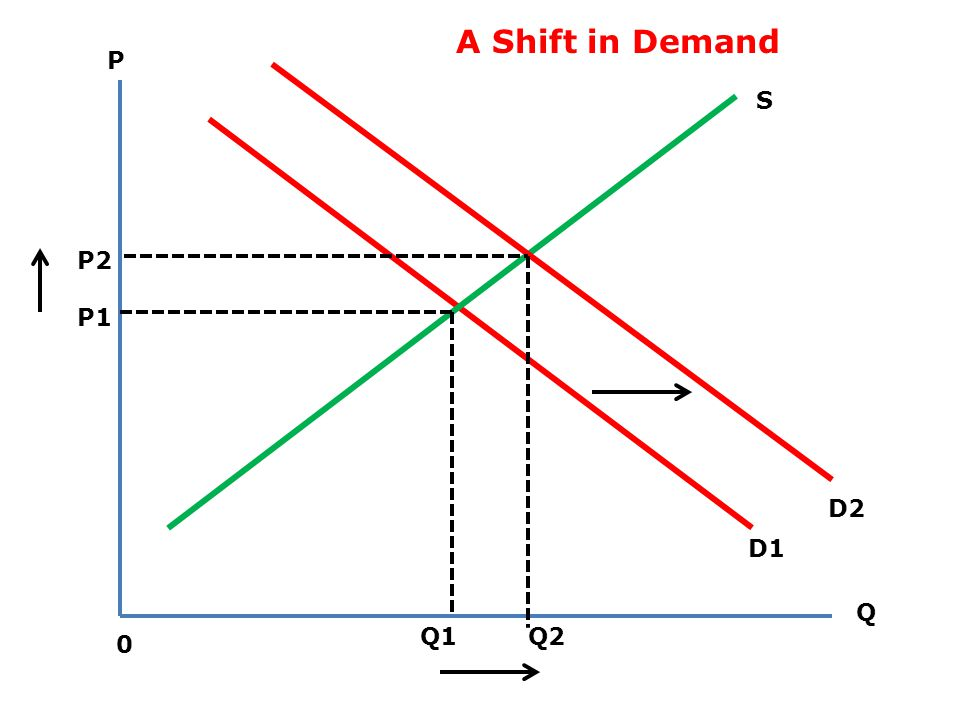 D S Equlibrium Kuantitas Equlibrium Pasar Equlibrium Harga P Q 0 Kondisi Equilibrium
