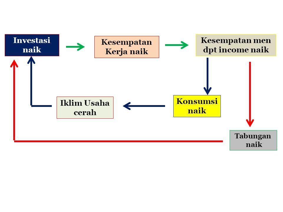 Economic Growth ( Y ) Masalah Makroekonomi Engine of Growth Konsumsi Masy ( C ) Investasi ( I ) APBN ( G ) Net Ekspor (X – M) 1 23 4