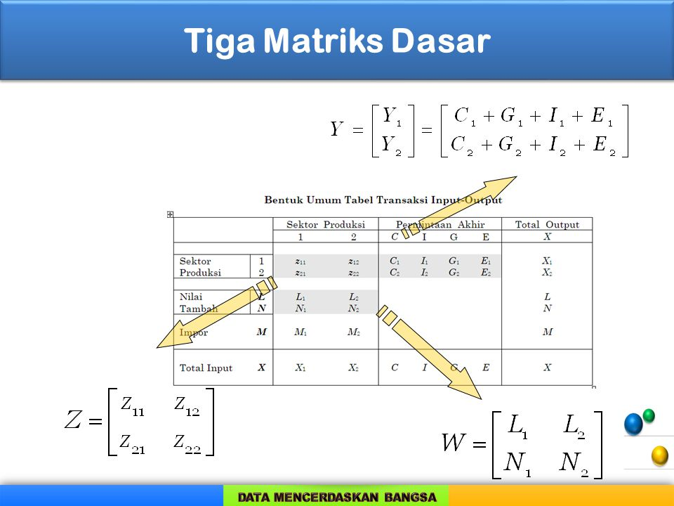 Tiga Matriks Dasar