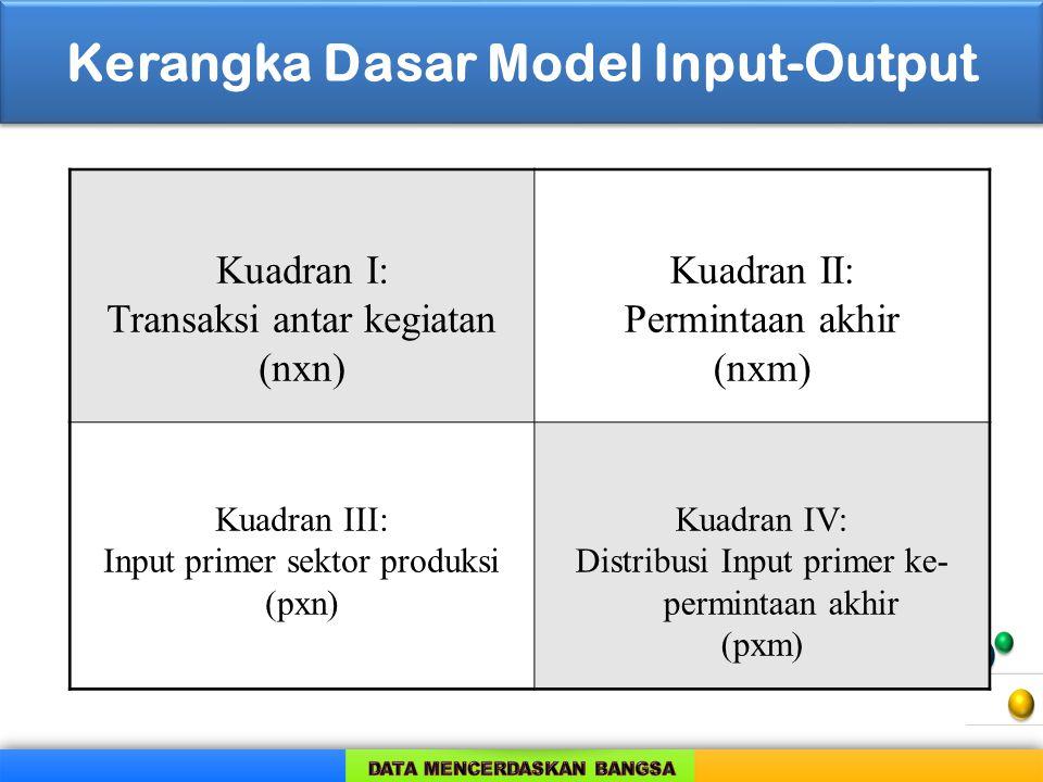 Kerangka Dasar Model Input-Output Kuadran I: Transaksi antar kegiatan (nxn) Kuadran II: Permintaan akhir (nxm) Kuadran III: Input primer sektor produk
