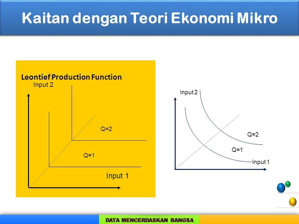 Kaitan dengan Teori Ekonomi Mikro Leontief Production Function Q=1 Q=2 Input 1 Input 2 Q=1 Q=2 Input 1 Input 2