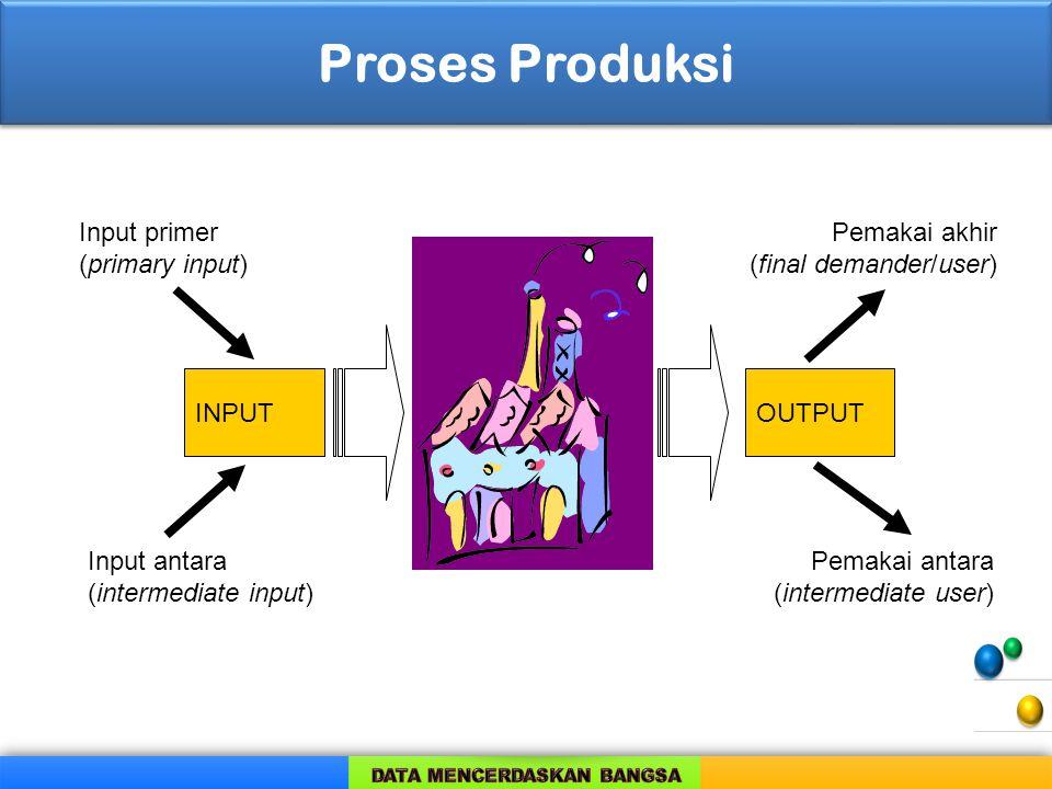 Proses Produksi INPUTOUTPUT Input primer (primary input) Input antara (intermediate input) Pemakai akhir (final demander/user) Pemakai antara (interme