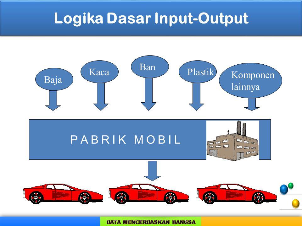Logika Dasar Input-Output Baja Kaca Ban Plastik Komponen lainnya PABRIK MOBIL
