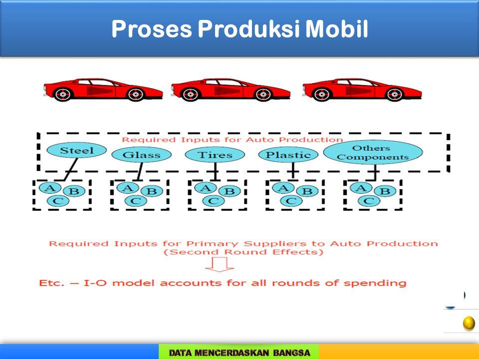 Penggunaan Produksi Prospek Produksi Ban Pabrik Ban Bus Sekolah Per.