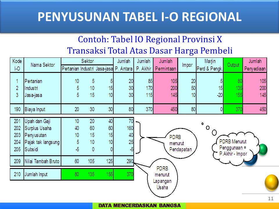 11 Contoh: Tabel IO Regional Provinsi X Transaksi Total Atas Dasar Harga Pembeli PENYUSUNAN TABEL I-O REGIONAL