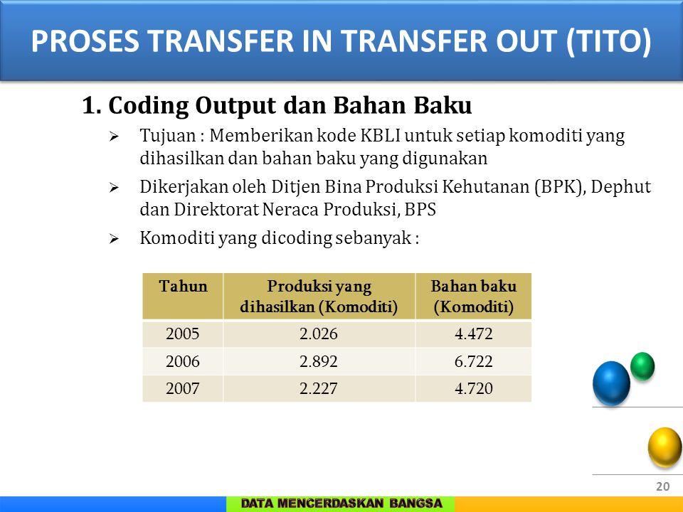 20 1. Coding Output dan Bahan Baku  Tujuan : Memberikan kode KBLI untuk setiap komoditi yang dihasilkan dan bahan baku yang digunakan  Dikerjakan ol