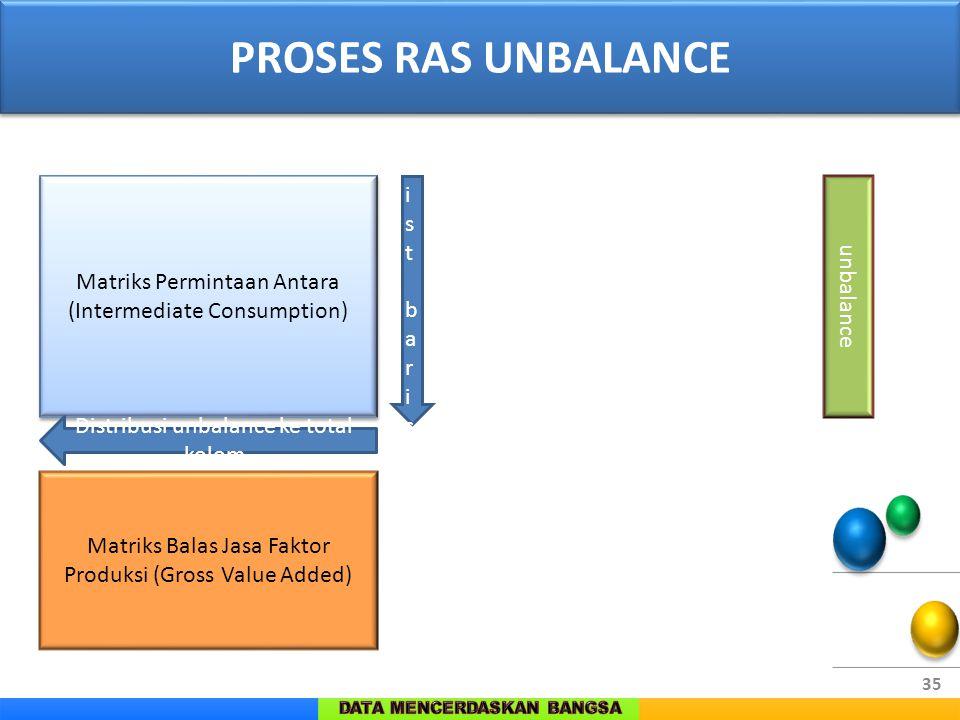 35 PROSES RAS UNBALANCE Matriks Permintaan Antara (Intermediate Consumption) Matriks Permintaan Antara (Intermediate Consumption) Matriks Balas Jasa F