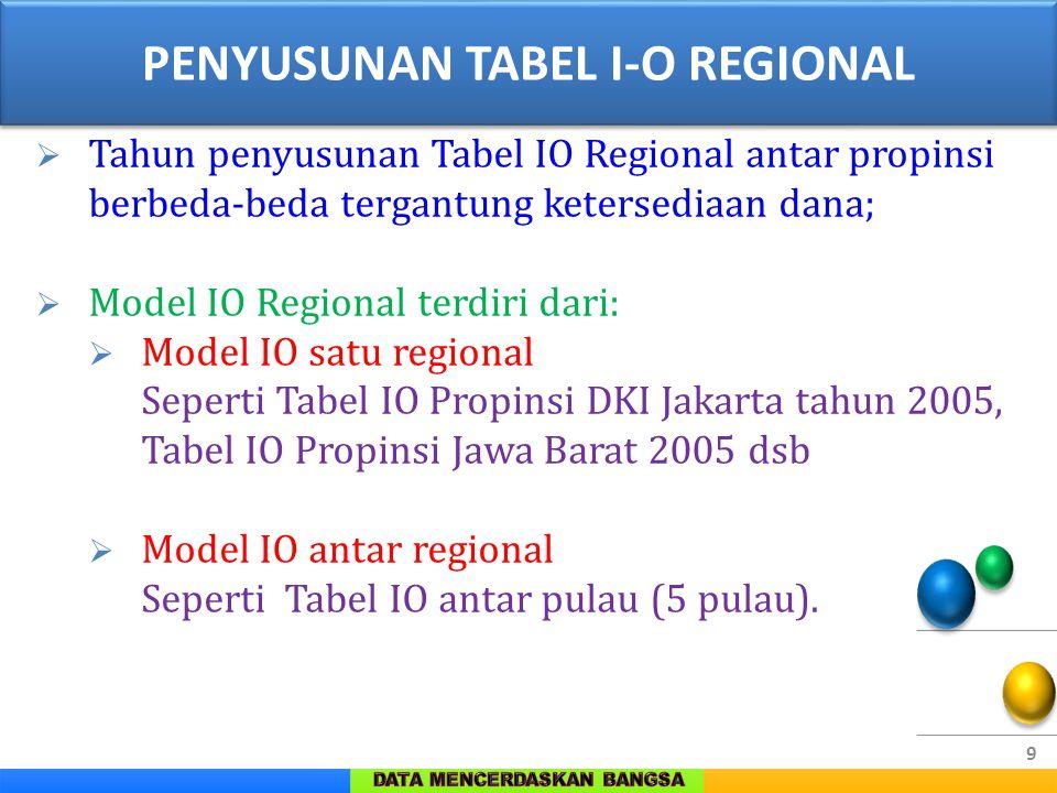 9  Tahun penyusunan Tabel IO Regional antar propinsi berbeda-beda tergantung ketersediaan dana;  Model IO Regional terdiri dari:  Model IO satu reg