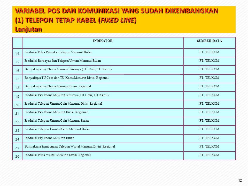 12 PT. TELKOMProduksi Pulsa Wartel Menurut Divisi Regional 26 PT.
