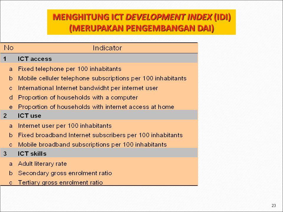 23 MENGHITUNG ICT DEVELOPMENT INDEX (IDI) (MERUPAKAN PENGEMBANGAN DAI)