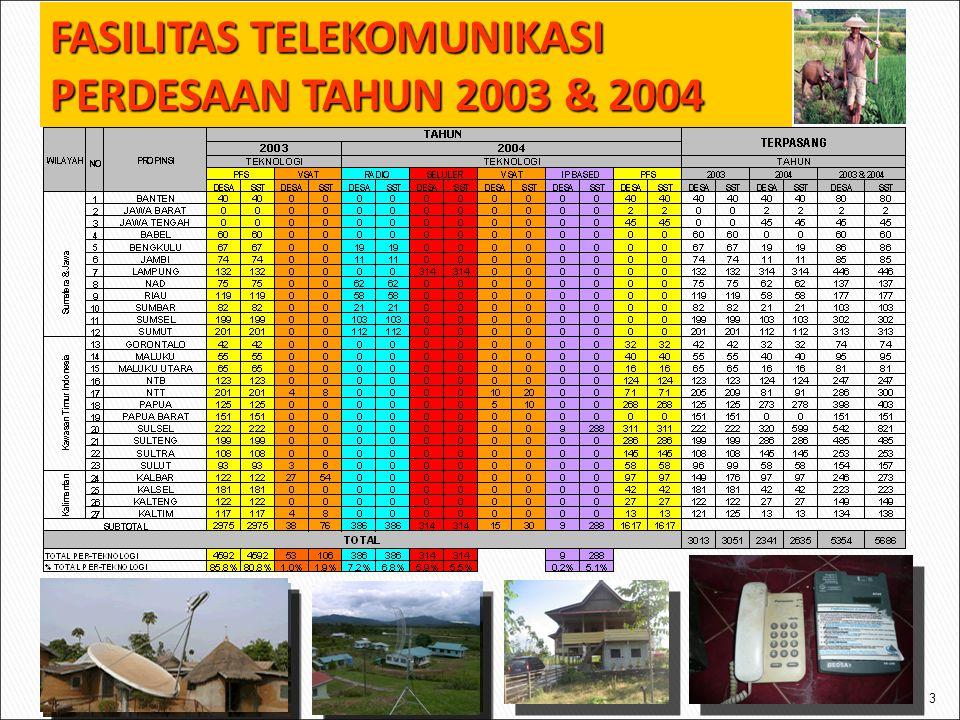 3 FASILITAS TELEKOMUNIKASI PERDESAAN TAHUN 2003 & 2004
