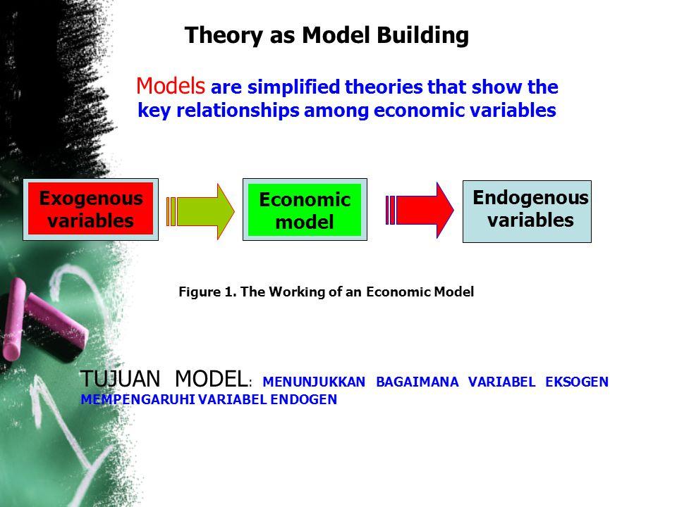 Theory as Model Building Models are simplified theories that show the key relationships among economic variables Exogenous variables Endogenous variables Economic model TUJUAN MODEL : MENUNJUKKAN BAGAIMANA VARIABEL EKSOGEN MEMPENGARUHI VARIABEL ENDOGEN Figure 1.
