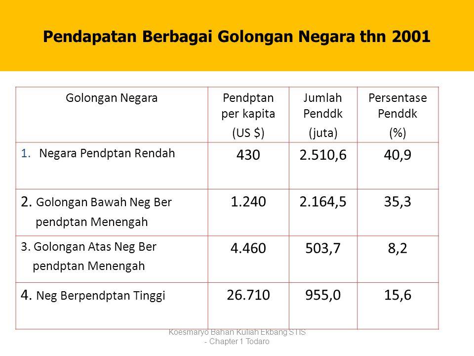 Pendapatan Berbagai Golongan Negara thn 2001 Golongan NegaraPendptan per kapita (US $) Jumlah Penddk (juta) Persentase Penddk (%) 1.Negara Pendptan Re