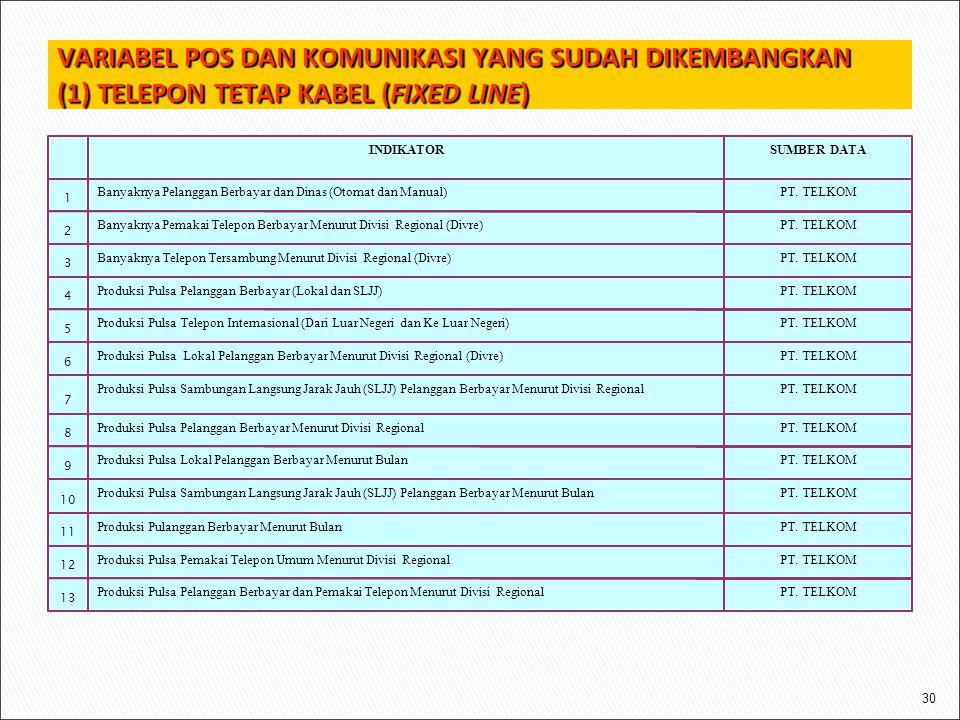VARIABEL POS DAN KOMUNIKASI YANG SUDAH DIKEMBANGKAN (1) TELEPON TETAP KABEL (FIXED LINE) 30 PT. TELKOMProduksi Pulsa Pelanggan Berbayar dan Pemakai Te