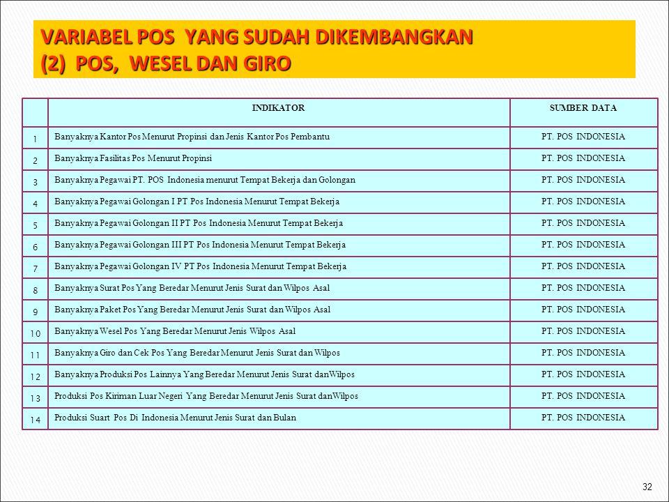 VARIABEL POS YANG SUDAH DIKEMBANGKAN (2) POS, WESEL DAN GIRO 32 PT. POS INDONESIAProduksi Suart Pos Di Indonesia Menurut Jenis Surat dan Bulan 14 PT.
