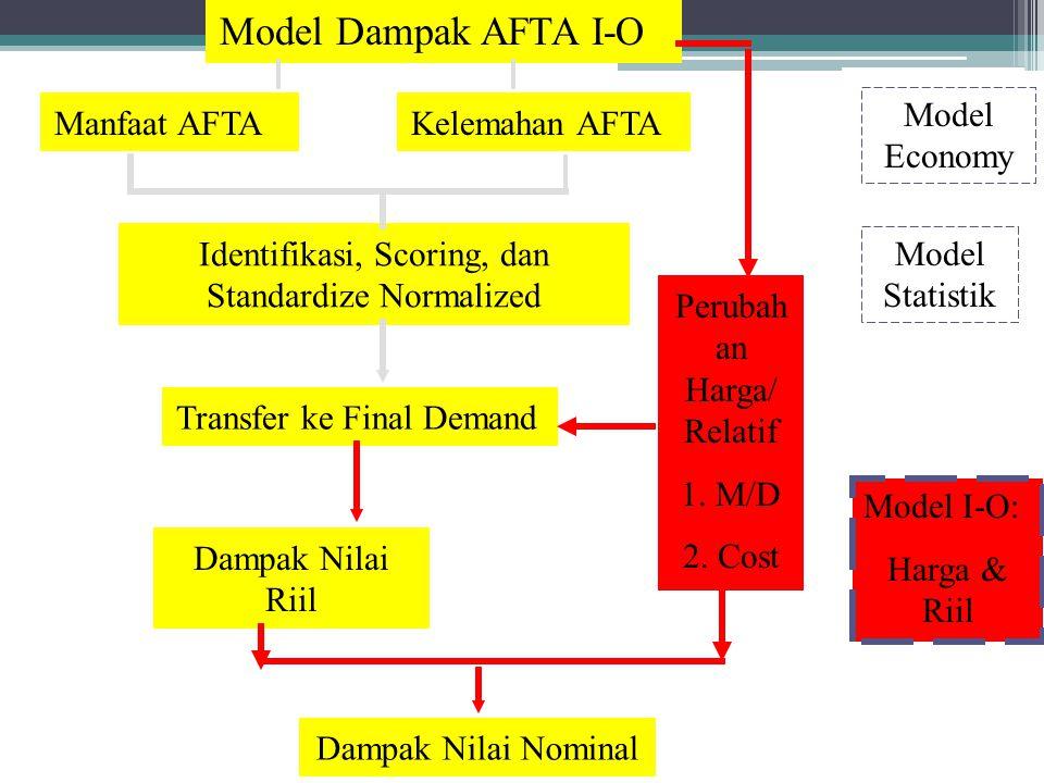Manfaat AFTAKelemahan AFTA Identifikasi, Scoring, dan Standardize Normalized Transfer ke Final Demand Perubah an Harga/ Relatif 1. M/D 2. Cost Dampak