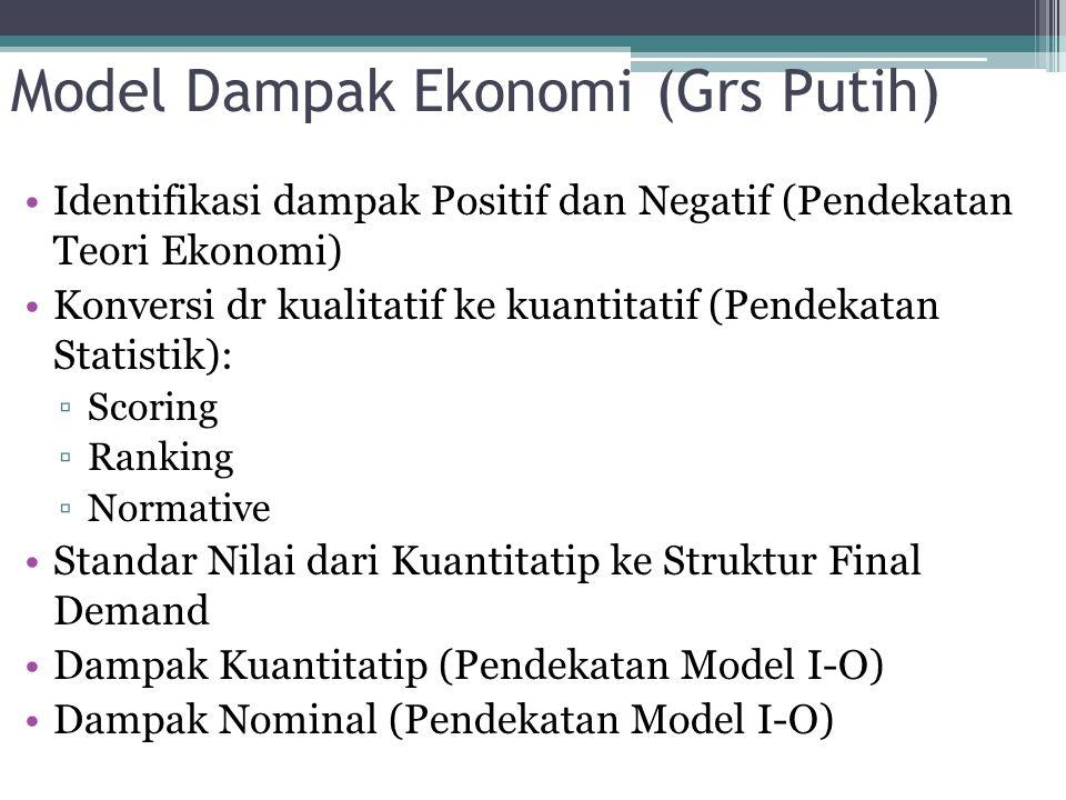 Model Dampak Ekonomi (Grs Putih) Identifikasi dampak Positif dan Negatif (Pendekatan Teori Ekonomi) Konversi dr kualitatif ke kuantitatif (Pendekatan