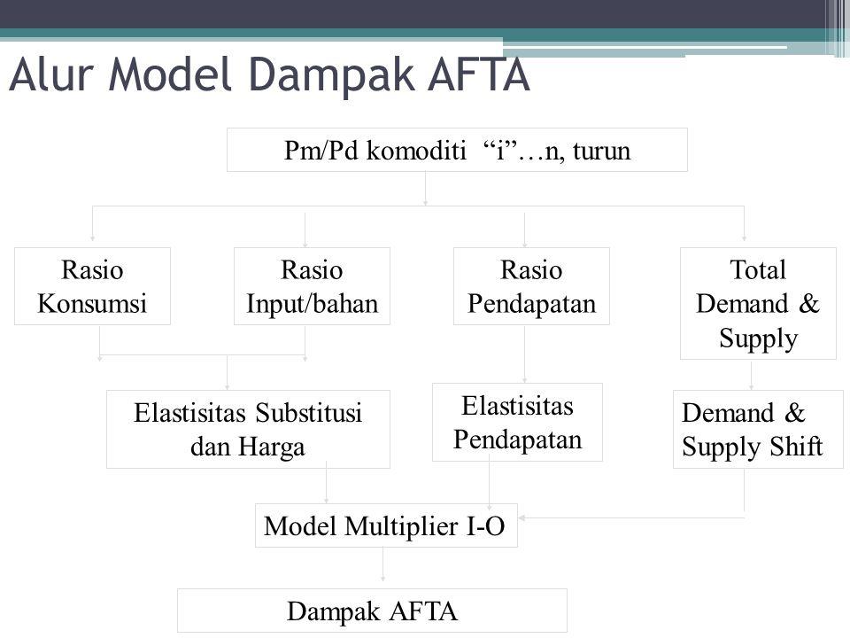 """Alur Model Dampak AFTA Pm/Pd komoditi """"i""""…n, turun Rasio Konsumsi Rasio Input/bahan Rasio Pendapatan Total Demand & Supply Elastisitas Substitusi dan"""