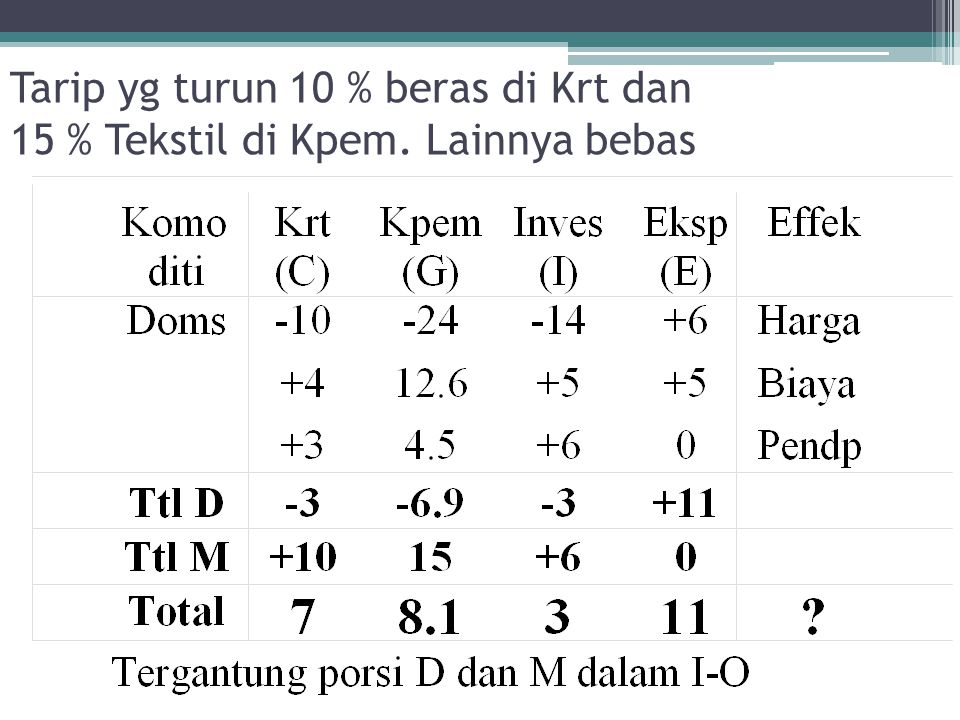 Tarip yg turun 10 % beras di Krt dan 15 % Tekstil di Kpem. Lainnya bebas
