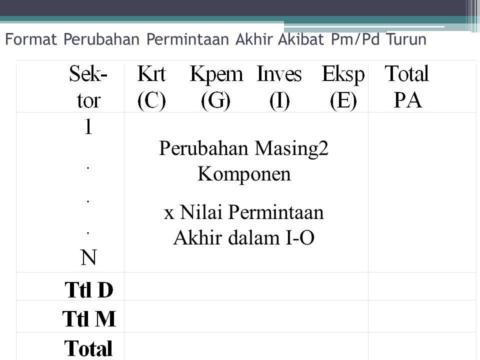 Format Perubahan Permintaan Akhir Akibat Pm/Pd Turun Perubahan Masing2 Komponen x Nilai Permintaan Akhir dalam I-O