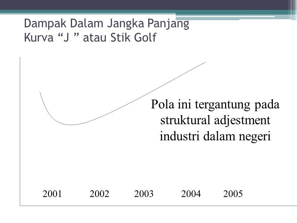 """Dampak Dalam Jangka Panjang Kurva """"J """" atau Stik Golf 20012002200320042005 Pola ini tergantung pada struktural adjestment industri dalam negeri"""