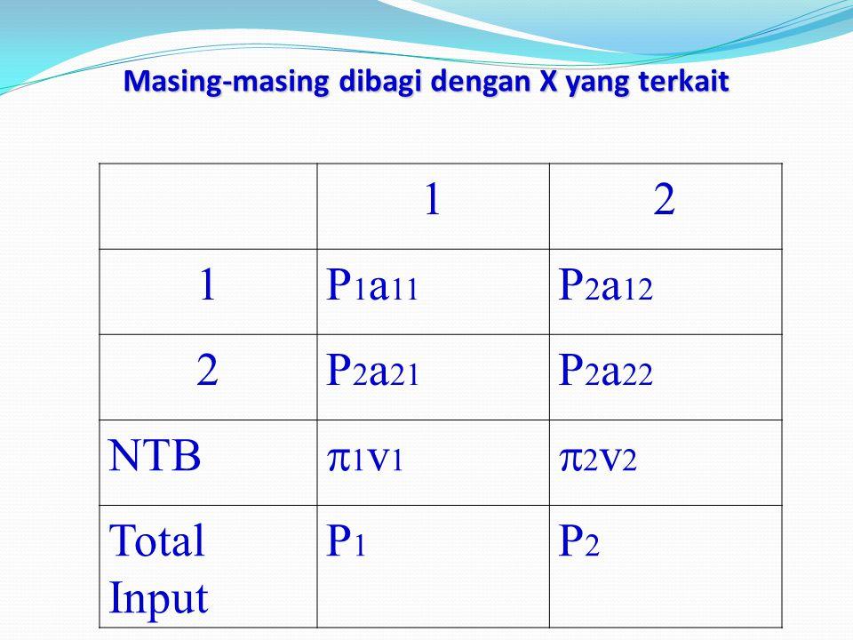 Masing-masing dibagi dengan X yang terkait 12 1P 1 a 11 P 2 a 12 2P 2 a 21 P 2 a 22 NTB 1v11v1 2v22v2 Total Input P1P1 P2P2