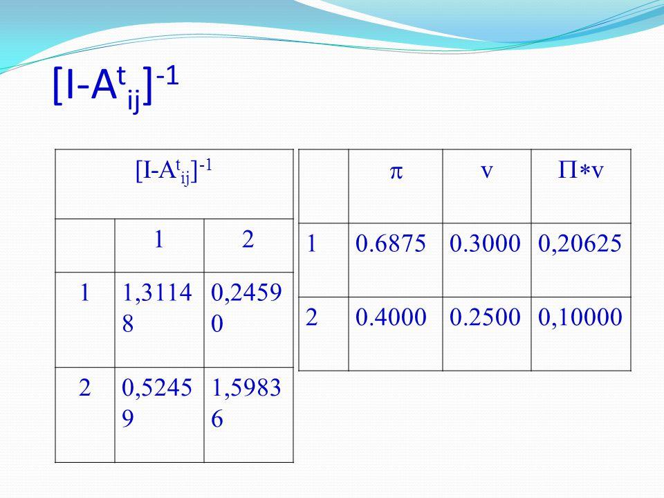 [I-A t ij ] -1 12 11,3114 8 0,2459 0 20,5245 9 1,5983 6  v  v 10.68750.30000,20625 20.40000.25000,10000