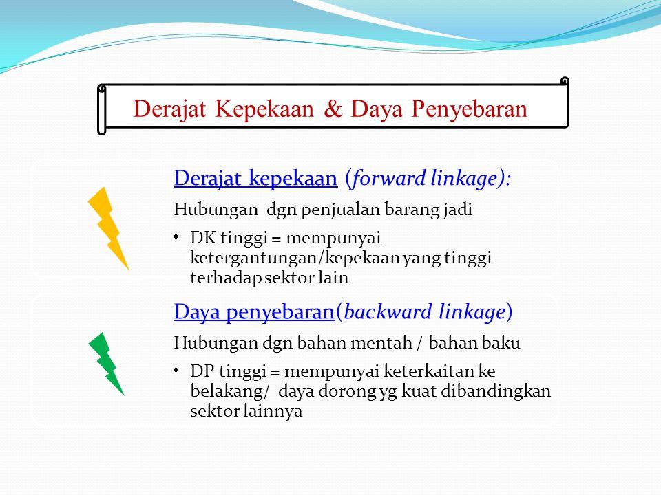 Derajat Kepekaan & Daya Penyebaran Derajat kepekaan (forward linkage): Hubungan dgn penjualan barang jadi DK tinggi = mempunyai ketergantungan/kepekaa
