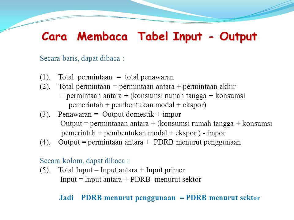 Cara Membaca Tabel Input - Output Secara baris, dapat dibaca : (1).Total permintaan = total penawaran (2).Total permintaan = permintaan antara + permintaan akhir = permintaan antara + (konsumsi rumah tangga + konsumsi pemerintah + pembentukan modal + ekspor) (3).Penawaran = Output domestik + impor Output = permintaaan antara + (konsumsi rumah tangga + konsumsi pemerintah + pembentukan modal + ekspor ) - impor (4).Output = permintaan antara + PDRB menurut penggunaan Secara kolom, dapat dibaca : (5).Total Input = Input antara + Input primer Input = Input antara + PDRB menurut sektor Jadi PDRB menurut penggunaan = PDRB menurut sekt or