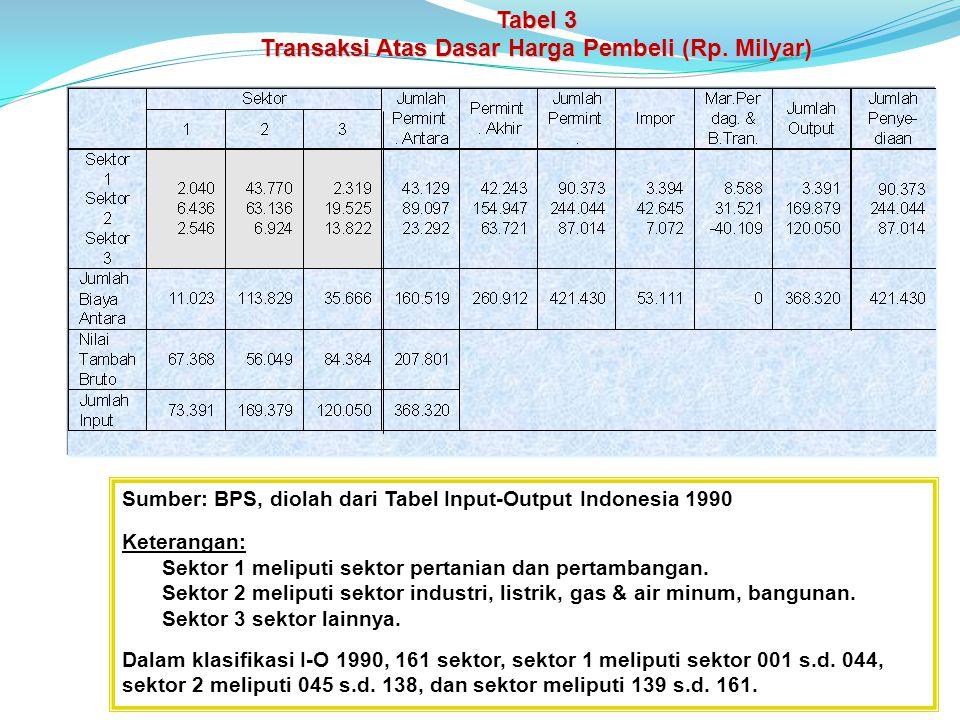 Tabel 3 Transaksi Atas Dasar Harga Pembeli (Rp.
