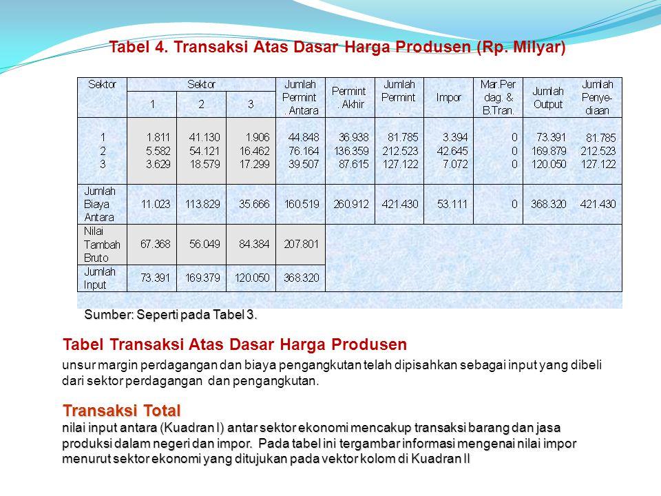 Tabel Transaksi Atas Dasar Harga Produsen unsur margin perdagangan dan biaya pengangkutan telah dipisahkan sebagai input yang dibeli dari sektor perdagangan dan pengangkutan.