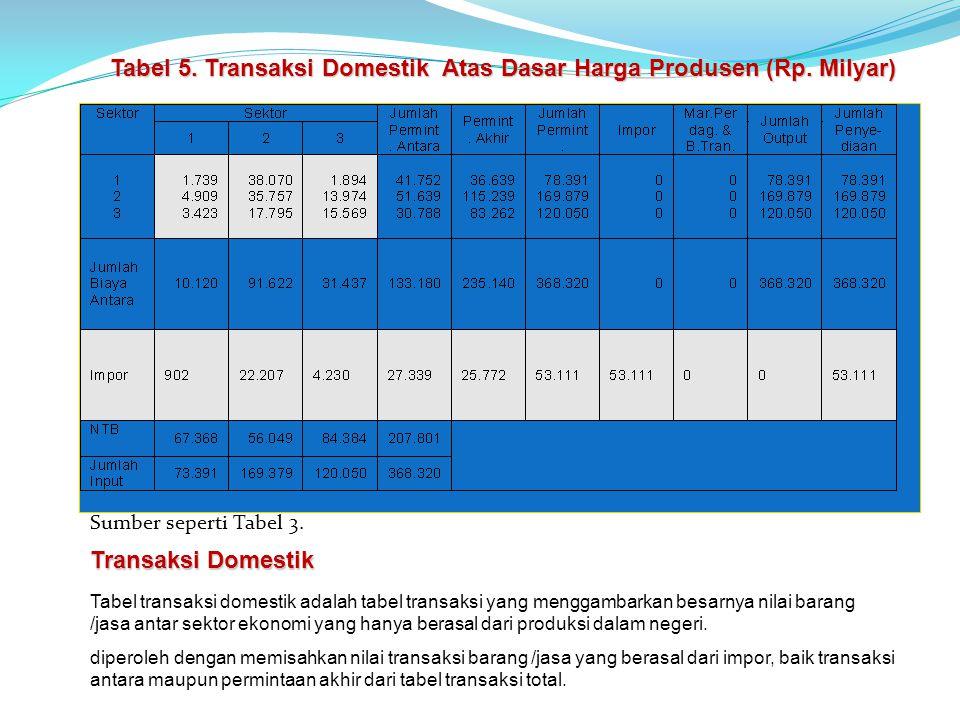 Transaksi Domestik Tabel transaksi domestik adalah tabel transaksi yang menggambarkan besarnya nilai barang /jasa antar sektor ekonomi yang hanya berasal dari produksi dalam negeri.
