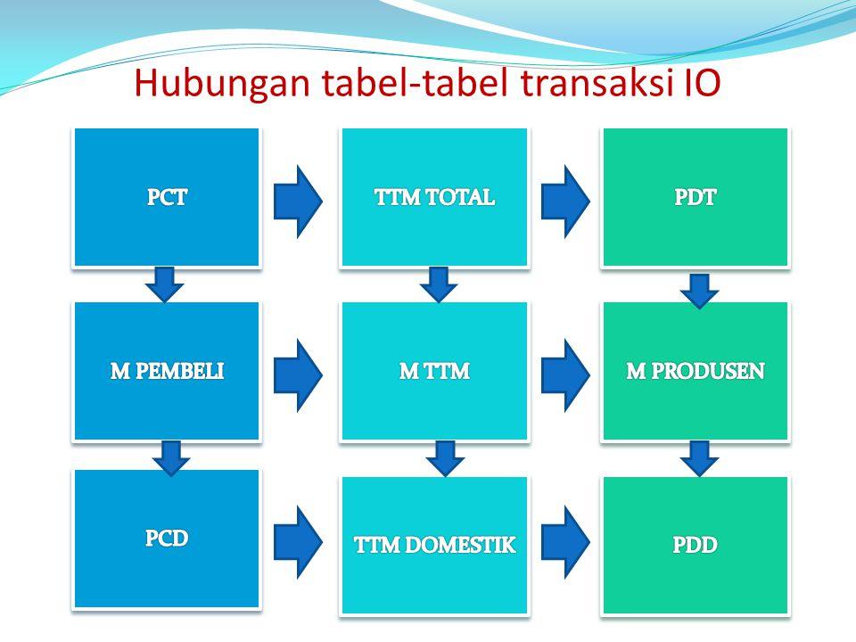 Hubungan tabel-tabel transaksi IO