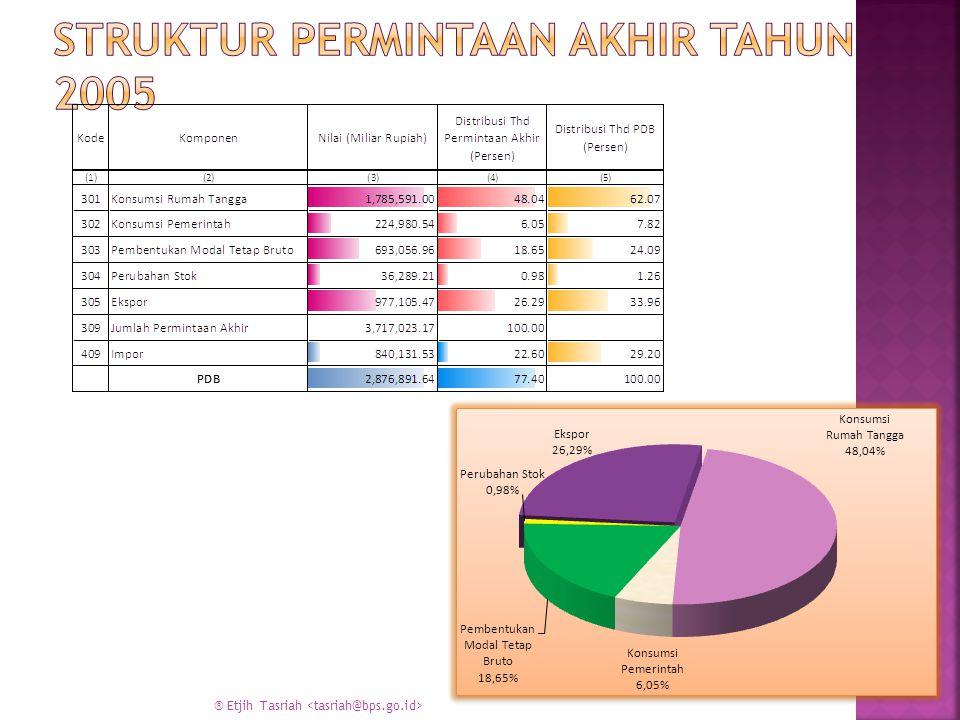 * Permintaan akhir(kol 309 = kol 301 s/d 306) * Melihat kontribusi permintaan akhir masing- masing sektor * Melihat permintaan akhir terbesar/terkecil
