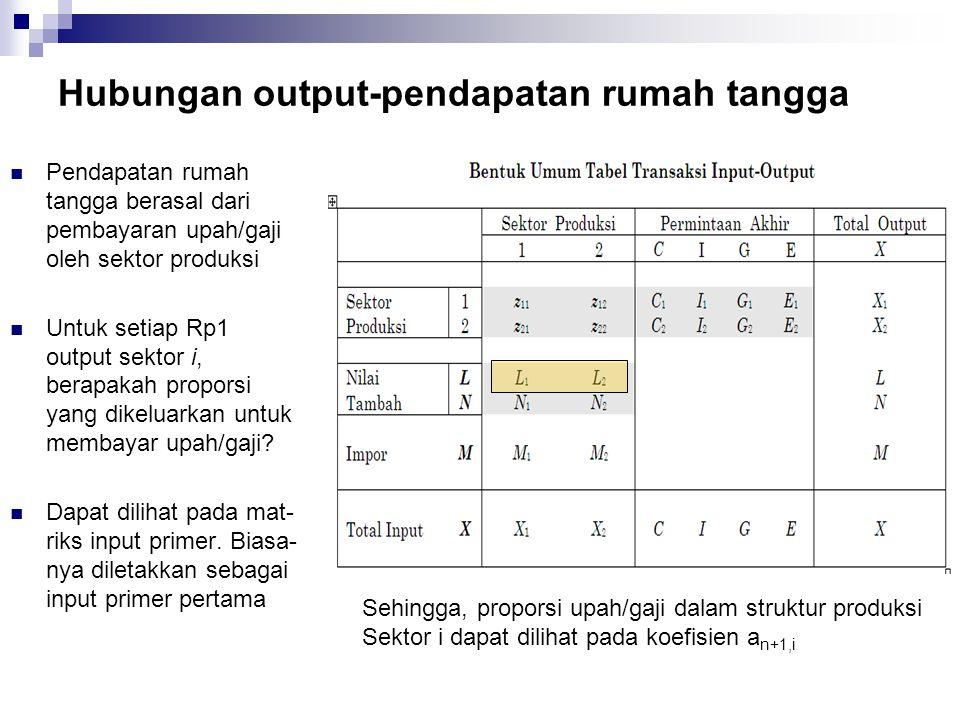 Hubungan output-pendapatan rumah tangga Pendapatan rumah tangga berasal dari pembayaran upah/gaji oleh sektor produksi Untuk setiap Rp1 output sektor