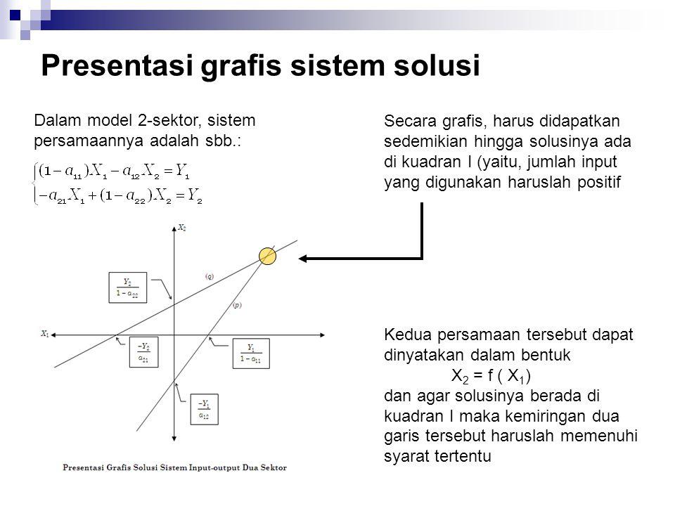 Presentasi grafis sistem solusi Dalam model 2-sektor, sistem persamaannya adalah sbb.: Secara grafis, harus didapatkan sedemikian hingga solusinya ada
