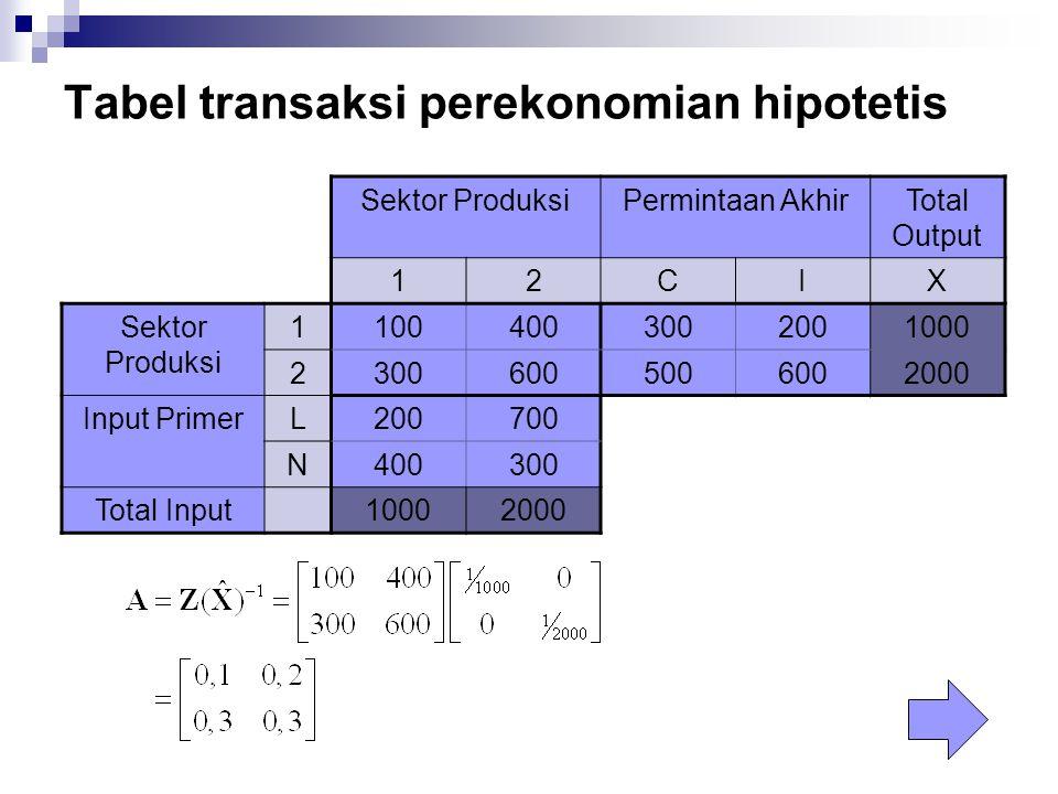 Tabel transaksi perekonomian hipotetis Sektor ProduksiPermintaan AkhirTotal Output 12CIX Sektor Produksi 11004003002001000 23006005006002000 Input Pri