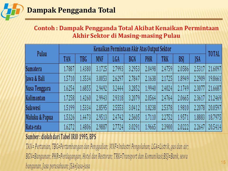 15 Dampak Pengganda Total Contoh : Dampak Pengganda Total Akibat Kenaikan Permintaan Akhir Sektor di Masing-masing Pulau