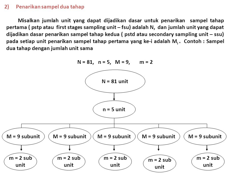2)Penarikan sampel dua tahap Misalkan jumlah unit yang dapat dijadikan dasar untuk penarikan sampel tahap pertama ( pstp atau first stages sampling un