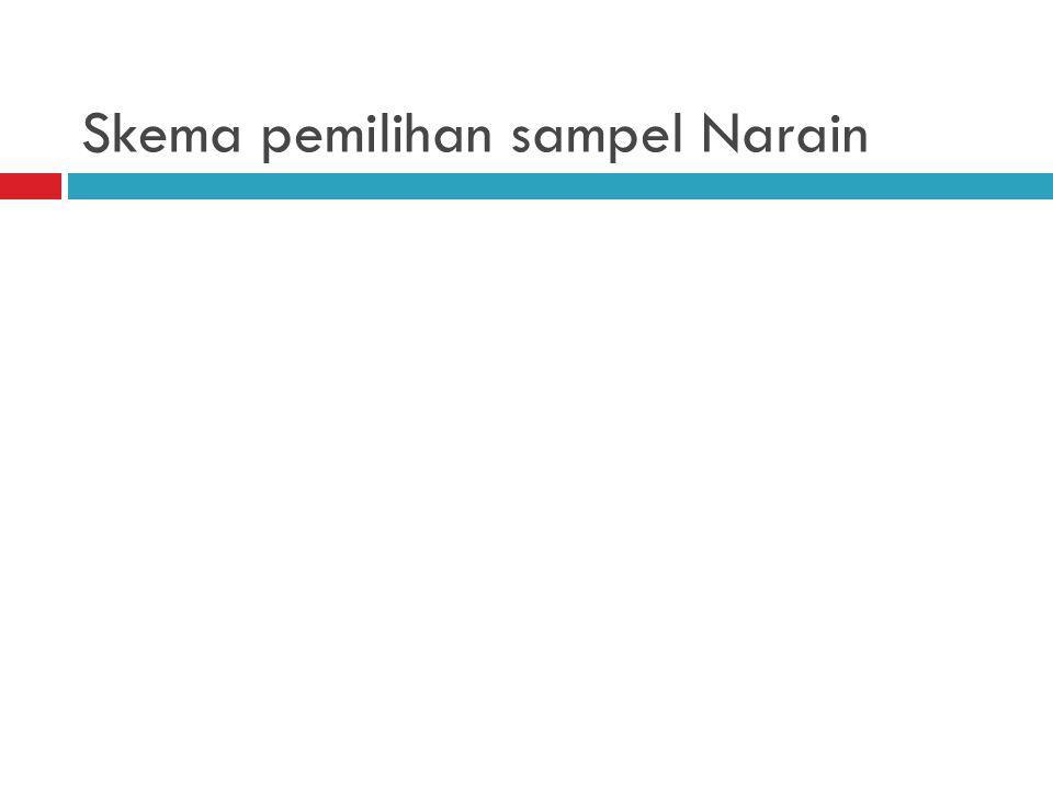 Skema pemilihan sampel Narain