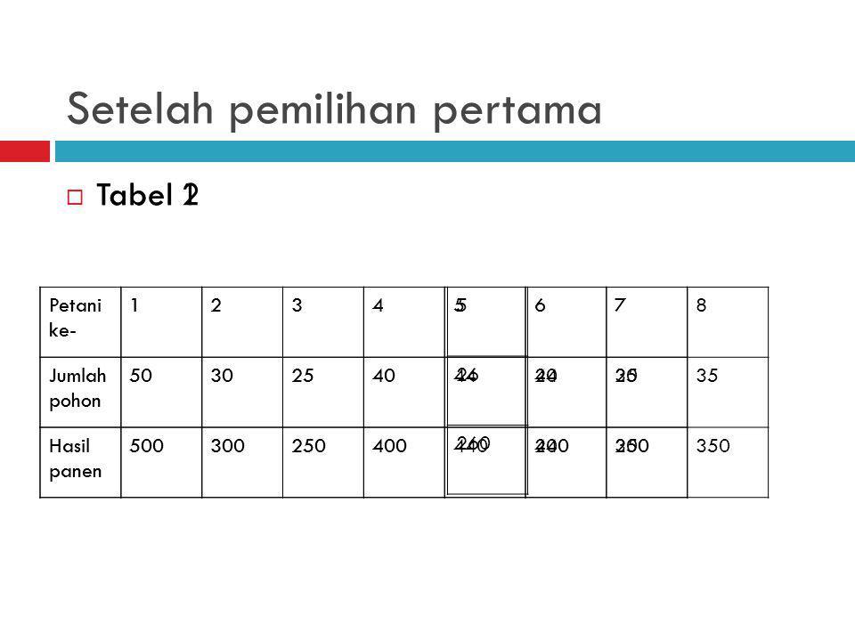 Setelah pemilihan pertama  Tabel 1  Tabel 2 Petani ke- 1234567 Jumlah pohon 50302540442035 Hasil panen 500300250400440200350 Petani ke- 1234678 Jumlah pohon 50302540442035 Hasil panen 500300250400440200350 5 26 260
