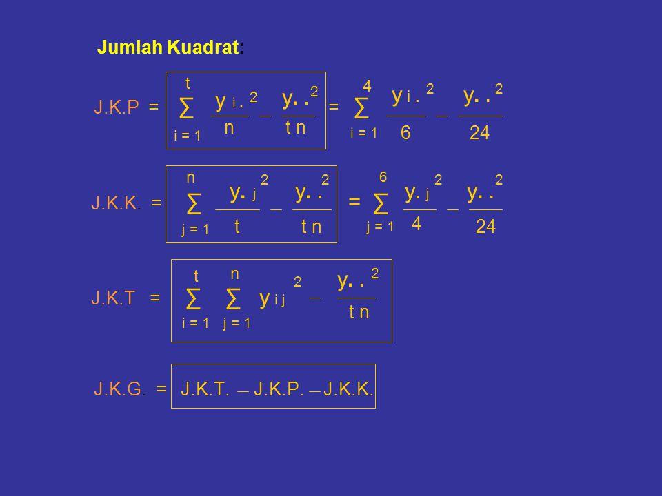 Jumlah Kuadrat: J.K.P = ∑ = ∑ J.K.K. = ∑ = ∑ J.K.T = ∑ ∑ y i j J.K.G. = J.K.T. J.K.P. J.K.K. i = 1 t y i. n y.. t n 2 2 i = 1 4 y i. y.. 22 624 j = 1