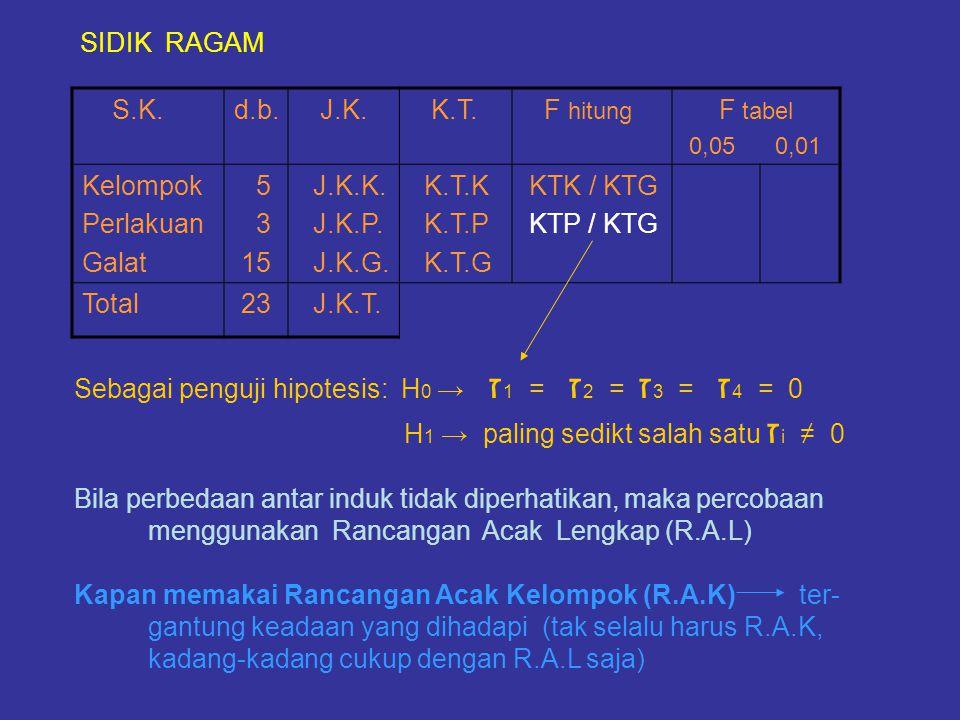 SIDIK RAGAM S.K.d.b. J.K. K.T. F hitung F tabel 0,05 0,01 Kelompok Perlakuan Galat 5 3 15 J.K.K. J.K.P. J.K.G. K.T.K K.T.P K.T.G KTK / KTG KTP / KTG T