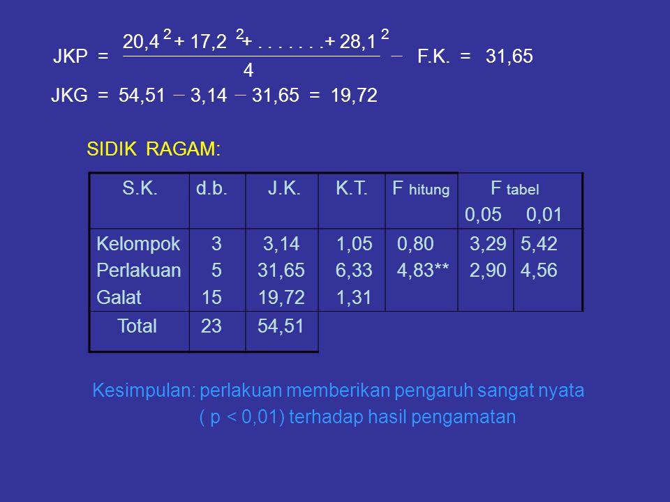 20,4 + 17,2 +.......+ 28,1 JKG = 54,51 3,14 31,65 = 19,72 SIDIK RAGAM: Kesimpulan: perlakuan memberikan pengaruh sangat nyata ( p < 0,01) terhadap has