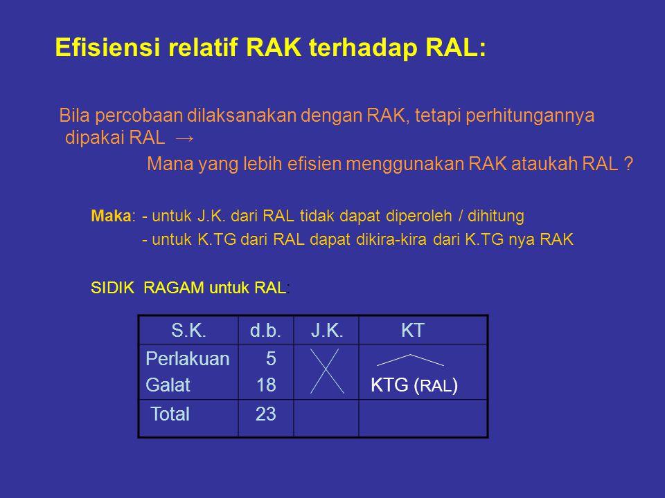 Efisiensi relatif RAK terhadap RAL: Bila percobaan dilaksanakan dengan RAK, tetapi perhitungannya dipakai RAL → Mana yang lebih efisien menggunakan RA