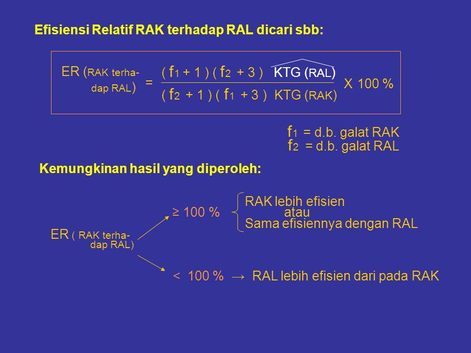 Efisiensi Relatif RAK terhadap RAL dicari sbb: ( f 1 + 1 ) ( f 2 + 3 ) KTG ( RAL ) ( f 2 + 1 ) ( f 1 + 3 ) KTG ( RAK ) f 1 = d.b. galat RAK f 2 = d.b.