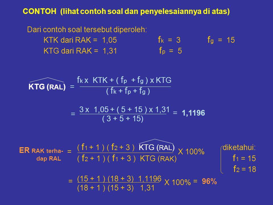 CONTOH (lihat contoh soal dan penyelesaiannya di atas) Dari contoh soal tersebut diperoleh: KTK dari RAK = 1,05 f k = 3 f g = 15 KTG dari RAK = 1,31 f